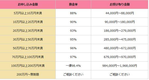 ①.換金率が88%~98.4%
