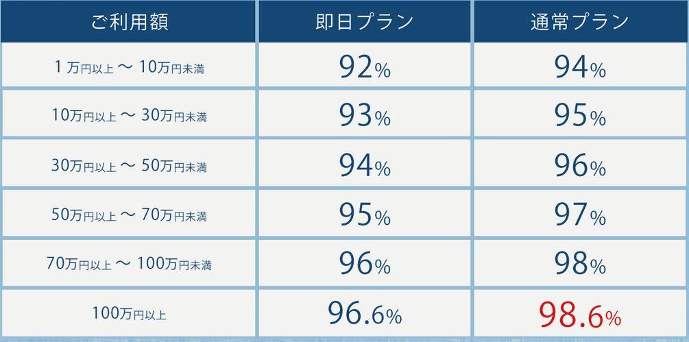還元率が最低90%~最高98.6%