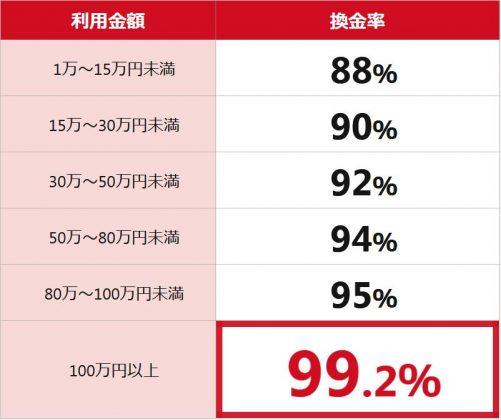 換金率が業界NO.1の99.2%
