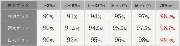 フルコミット換金率表
