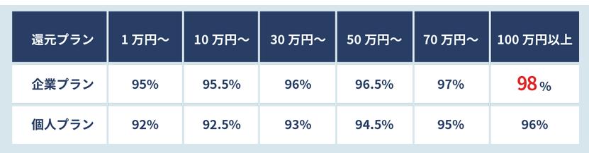 ユニオンジャパンでする現金化の換金率